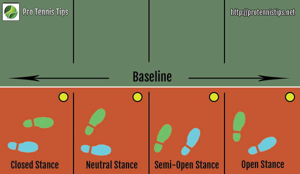 closed stance - tennis stances - giant glossary of tennis terms