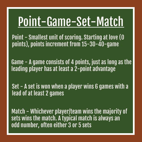 point game set match - tennis rules - rules of tennis