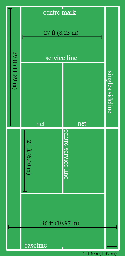 tennis court measurements - tennis rules - rules of tennis