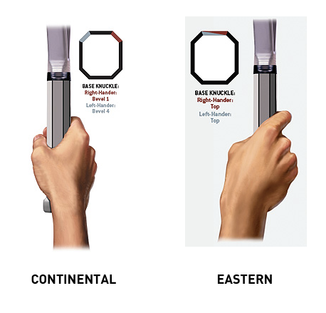tennis serve grips - continental eastern grip - how to serve in tennis